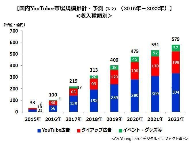 youtube-data