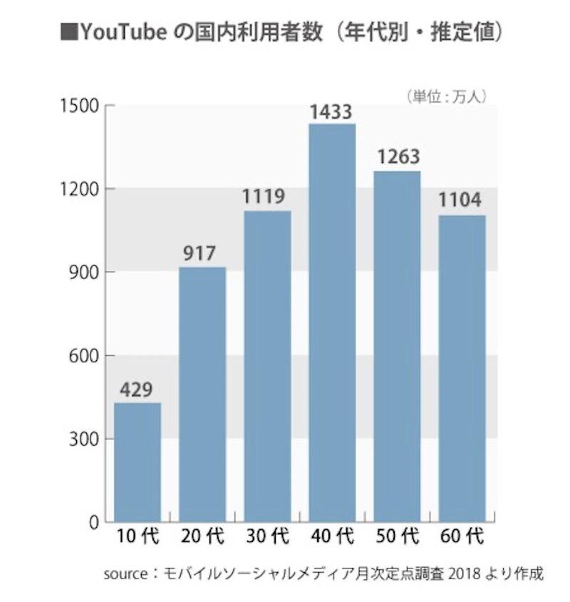 YouTubeの国内利用者数